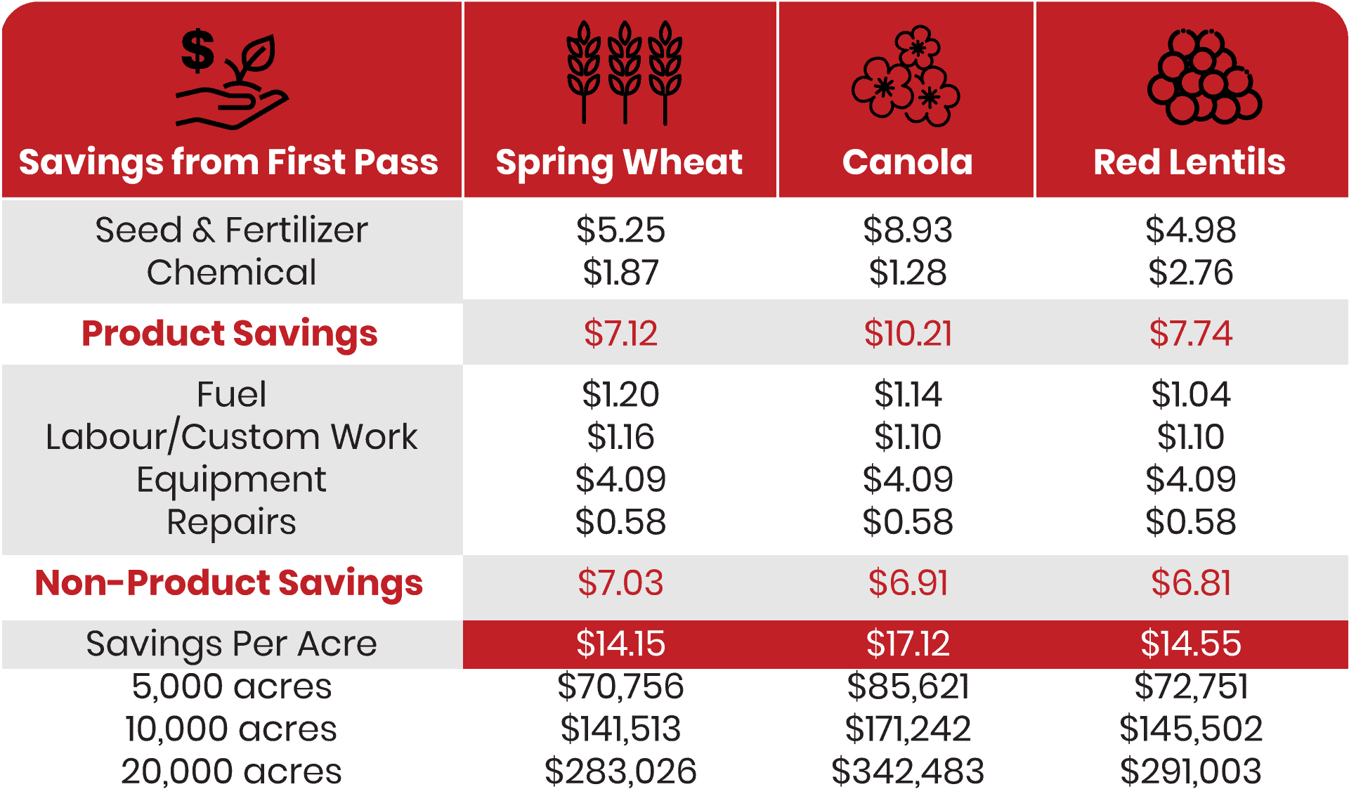 Precision Agriculture Tech | Table showing First Pass difference in Western Canada